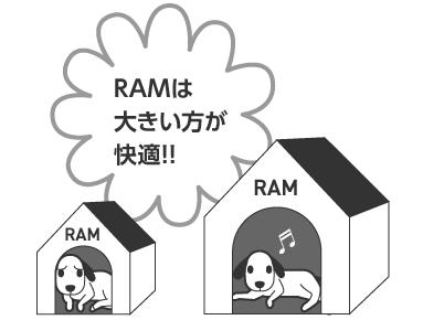RAMは大きいほうが快適!
